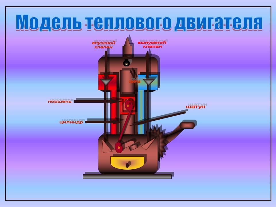 Физика тепловые двигатели доклад 6832